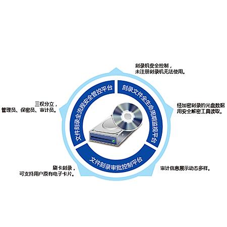 北信源光盘刻录监控与审计V2.6